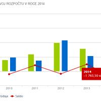 rozpočet obce Všestudy v letech 2010-14